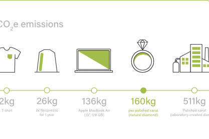 Infographic including the carbon emissions for several consumer products including natural diamonds at 160 KG and lab grown diamonds at 511 kg