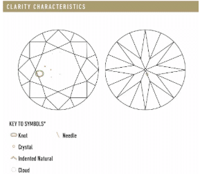 GIA clarity characteristics plot on a GIA diamond Grading Report